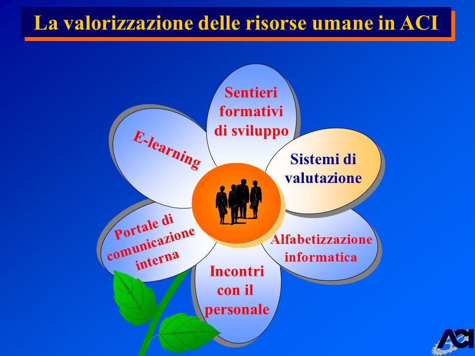 La valorizzazione delle risorse umane in ACI Portale di comunicazione interna Alfabetizzazione informatica Incontri con il personale E-learning Sentieri formativi di sviluppo Sistemi di valutazione