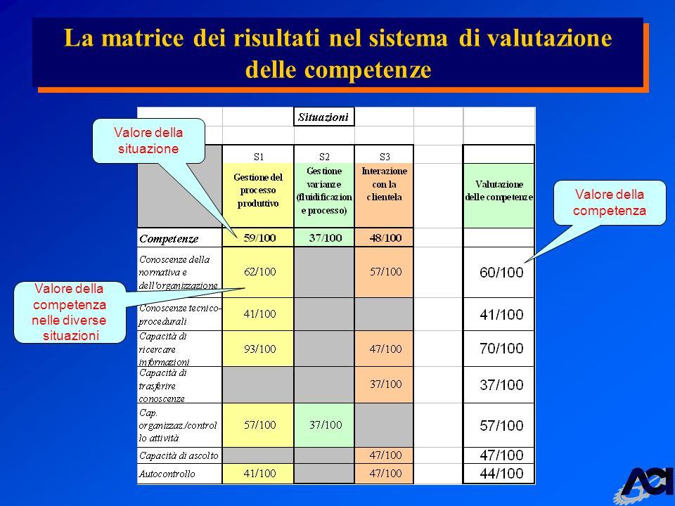 La matrice dei risultati nel sistema di valutazione delle competenze Valore della competenza Valore della situazione Valore della competenza nelle diverse situazioni