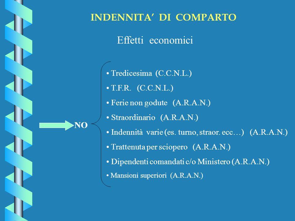 INDENNITA DI COMPARTO Effetti economici NO Tredicesima (C.C.N.L.) T.F.R.