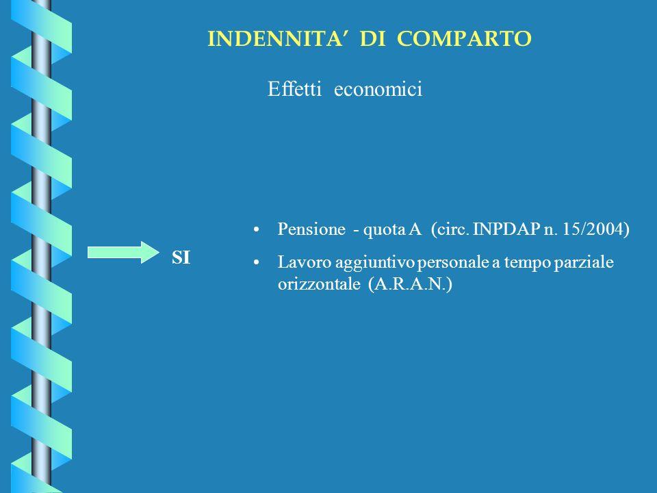 INDENNITA DI COMPARTO Effetti economici SI Pensione - quota A (circ.