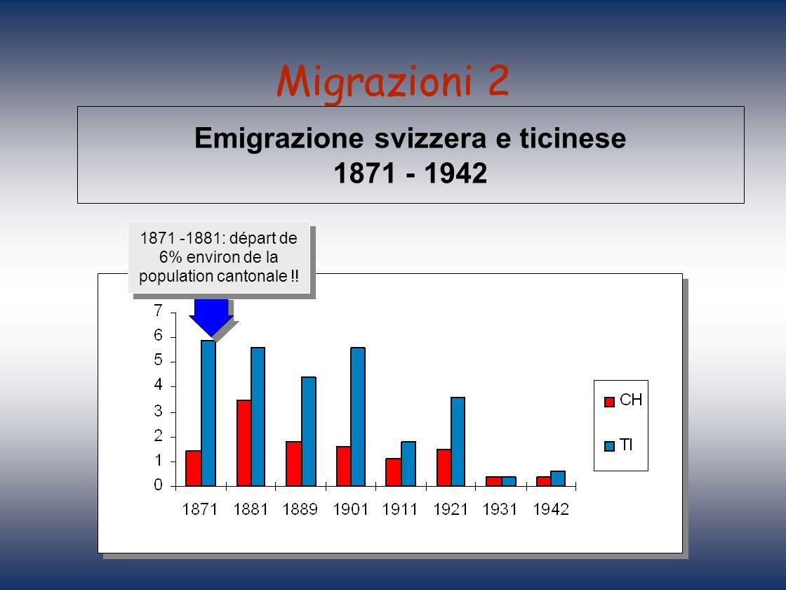 Migrazioni 2 Emigrazione svizzera e ticinese 1871 - 1942 1871 -1881: départ de 6% environ de la population cantonale !!