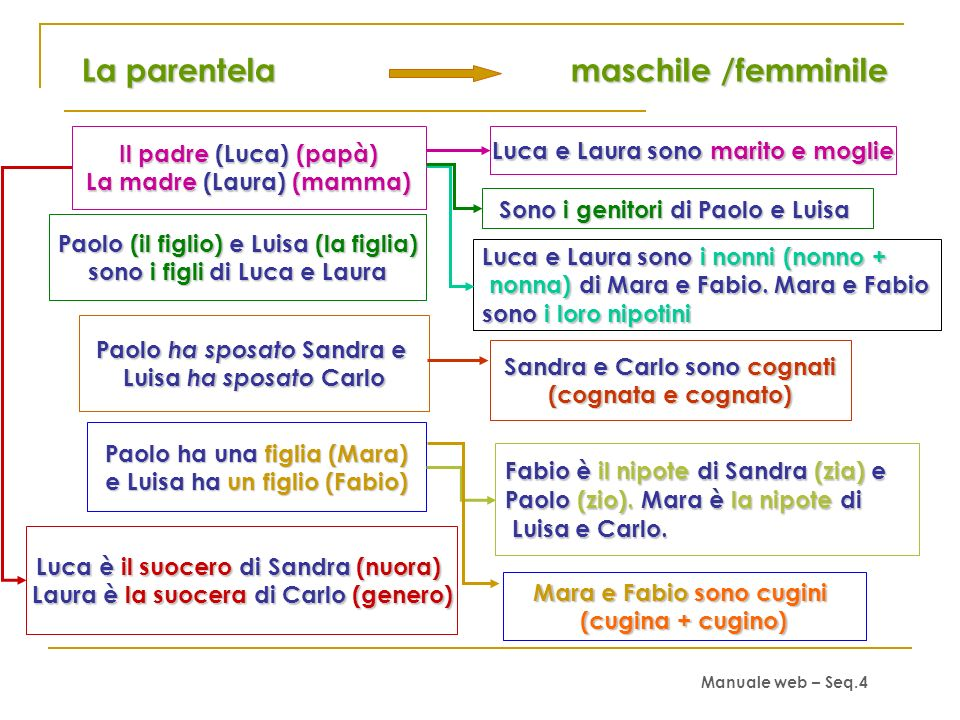 L identità Volete sapere? Come mi chiamo? (nome e cognome) Mi chiamo Chiara Bruni Di che nazionalità sono? Sono italiana come mio padre, ma mia madre,