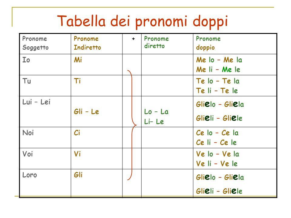 Uso del pronomi doppi o combinati 1.