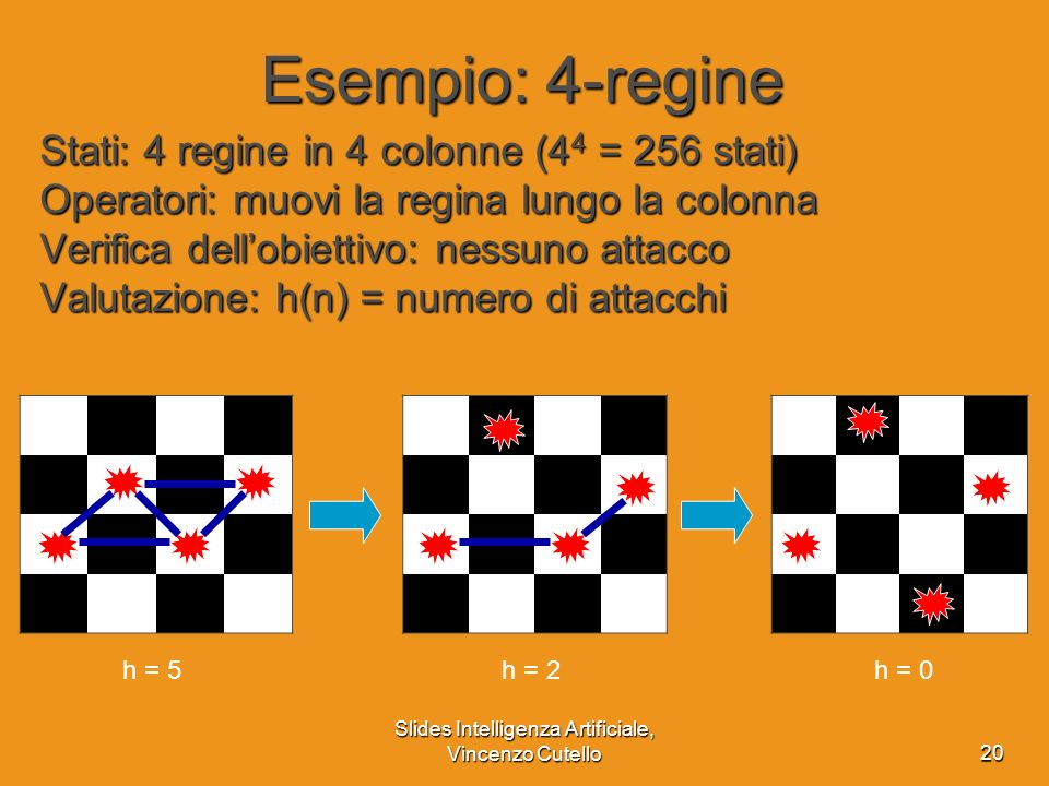 Slides Intelligenza Artificiale, Vincenzo Cutello20 Esempio: 4-regine Stati: 4 regine in 4 colonne (4 4 = 256 stati) Operatori: muovi la regina lungo