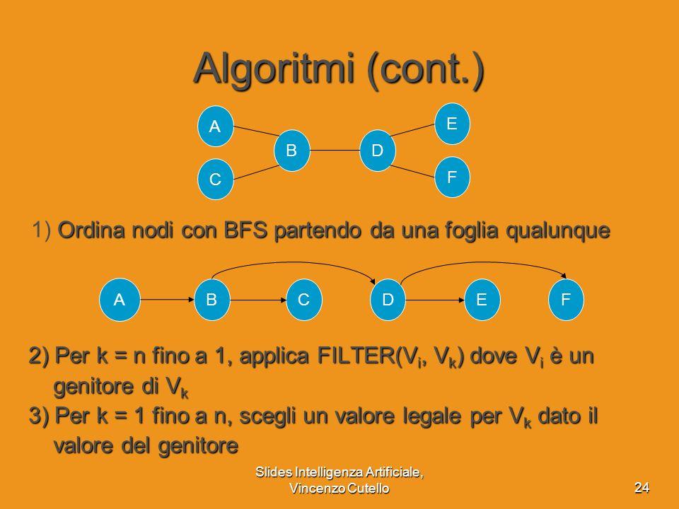Slides Intelligenza Artificiale, Vincenzo Cutello24 Algoritmi (cont.) 2) Per k = n fino a 1, applica FILTER(V i, V k ) dove V i è un genitore di V k g