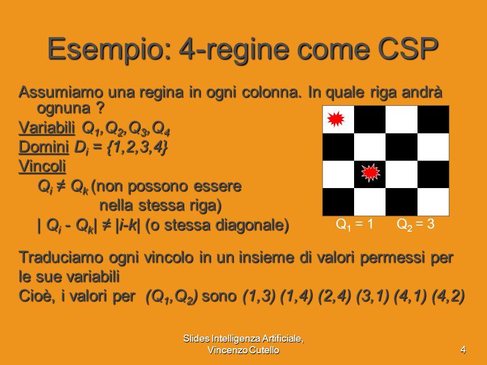 Slides Intelligenza Artificiale, Vincenzo Cutello5 Grafo dei vincoli CSP binario; ogni vincolo coinvolge al più due variabili Grafo dei vincoli; i nodi sono variabili, gli archi rappresentano i vincoli Q1Q1 Q2Q2 Q3Q3 Q4Q4