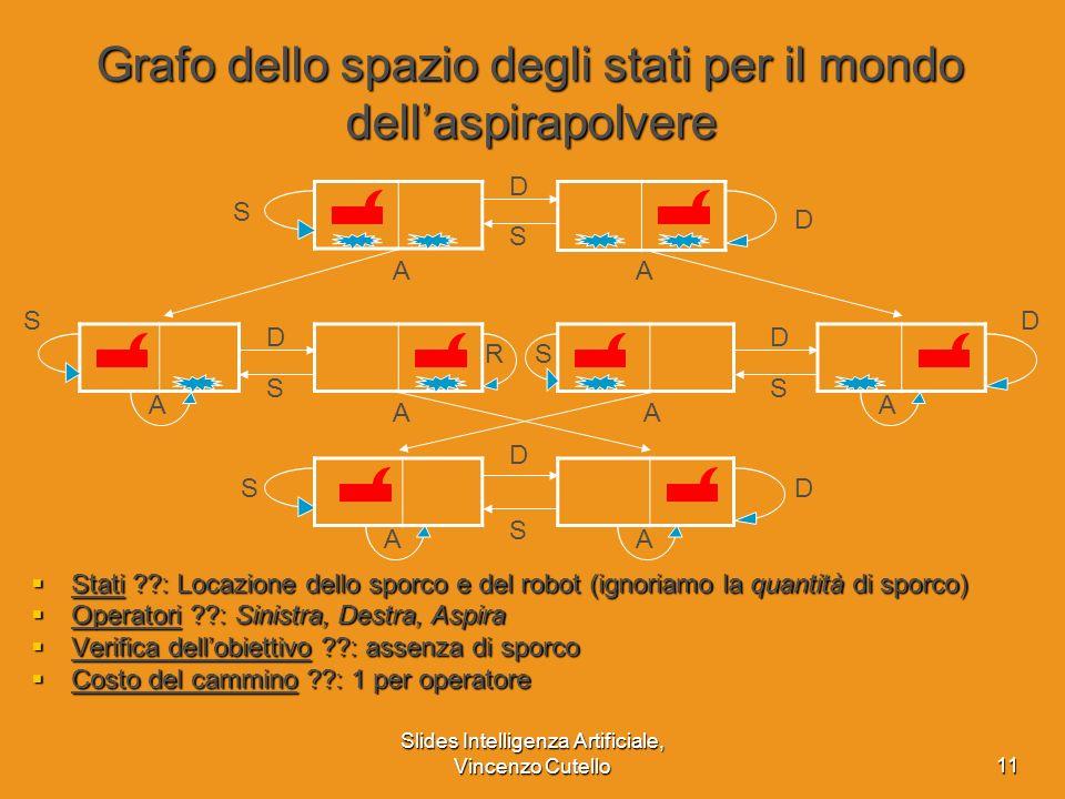 Slides Intelligenza Artificiale, Vincenzo Cutello11 Grafo dello spazio degli stati per il mondo dellaspirapolvere Stati ??: Locazione dello sporco e d