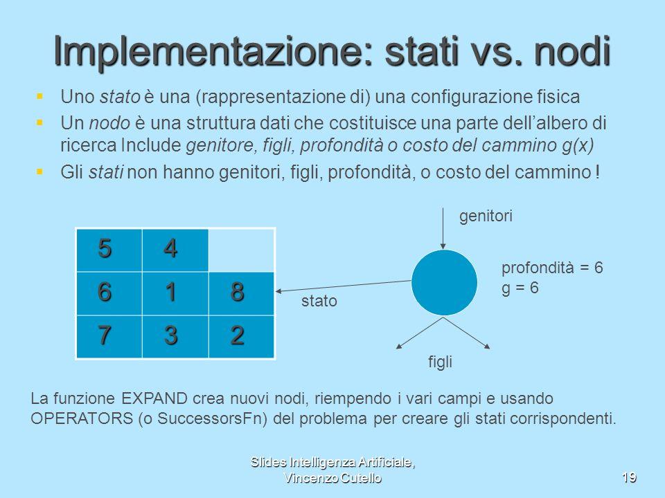 Slides Intelligenza Artificiale, Vincenzo Cutello19 Implementazione: stati vs. nodi Uno stato è una (rappresentazione di) una configurazione fisica Un