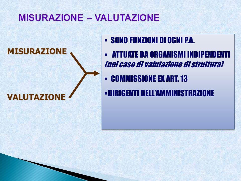 MISURAZIONEVALUTAZIONE SONO FUNZIONI DI OGNI P.A. ATTUATE DA ORGANISMI INDIPENDENTI (nel caso di valutazione di struttura) COMMISSIONE EX ART. 13 DIRI