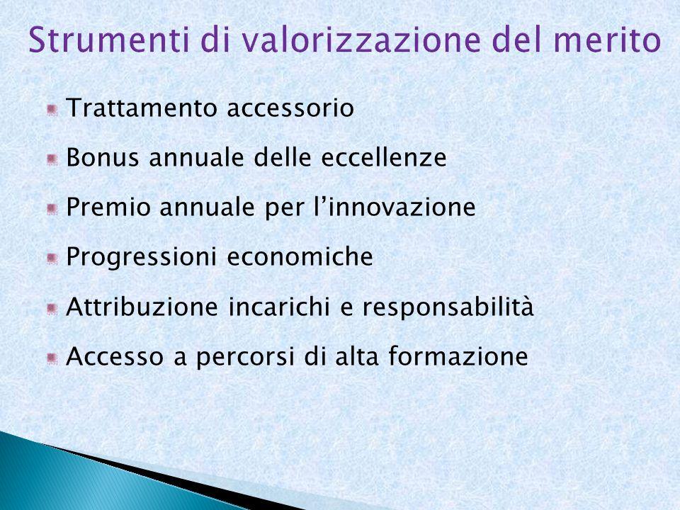 Trattamento accessorio Bonus annuale delle eccellenze Premio annuale per linnovazione Progressioni economiche Attribuzione incarichi e responsabilità