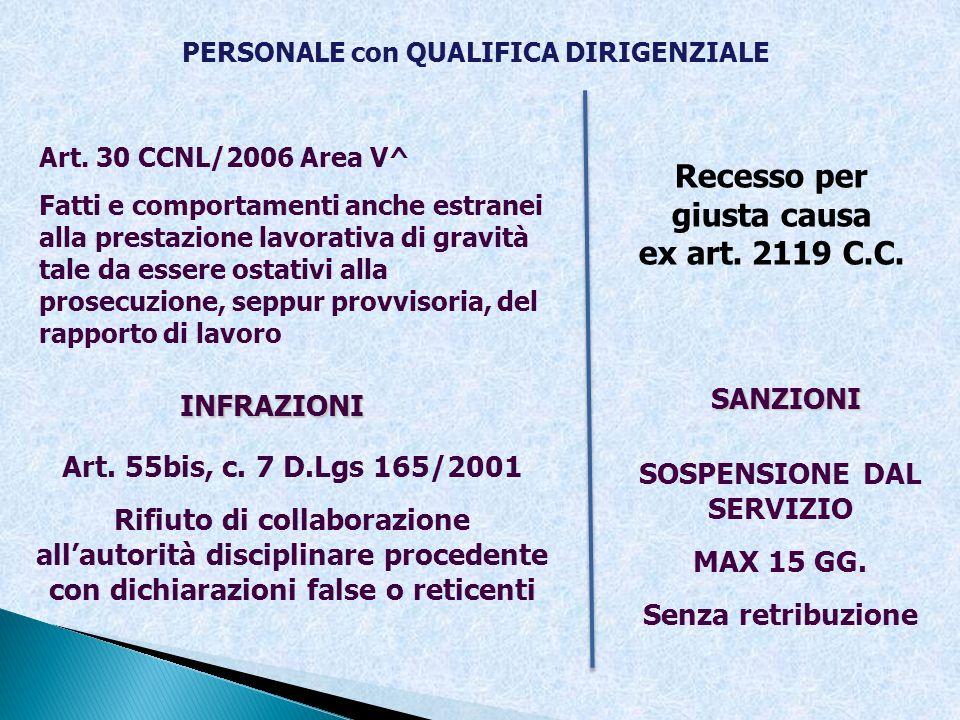 PERSONALE con QUALIFICA DIRIGENZIALE INFRAZIONI SANZIONI Art. 30 CCNL/2006 Area V^ Fatti e comportamenti anche estranei alla prestazione lavorativa di