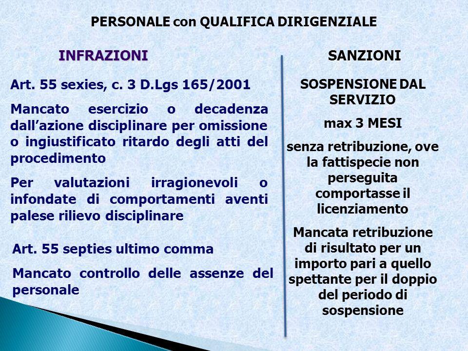 PERSONALE con QUALIFICA DIRIGENZIALE INFRAZIONISANZIONI Art. 55 sexies, c. 3 D.Lgs 165/2001 Mancato esercizio o decadenza dallazione disciplinare per