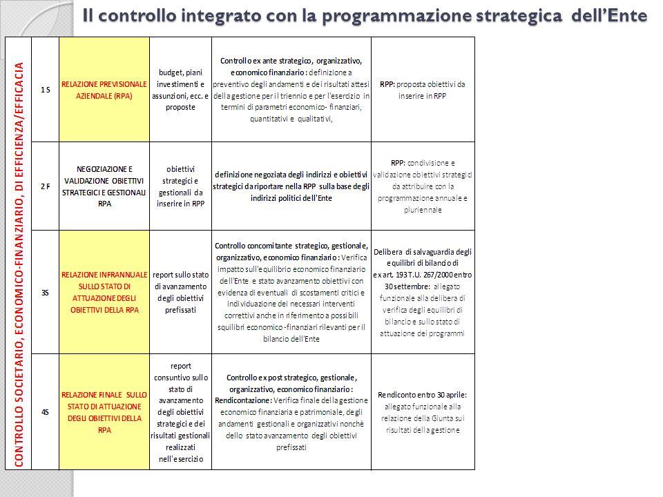 Il controllo integrato con la programmazione strategica dellEnte
