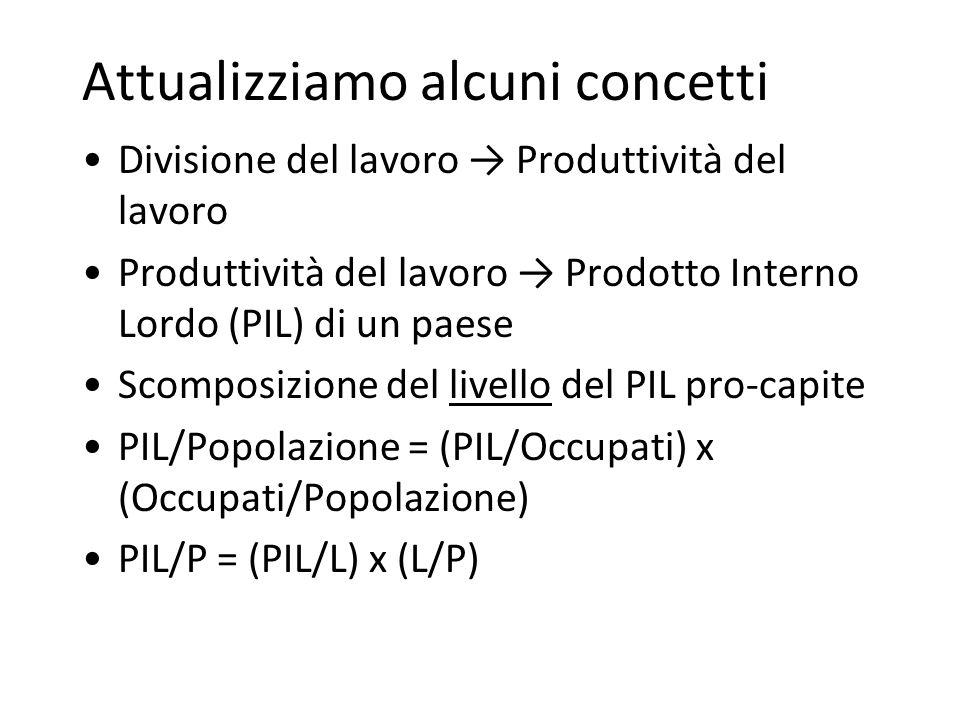 Attualizziamo alcuni concetti Divisione del lavoro Produttività del lavoro Produttività del lavoro Prodotto Interno Lordo (PIL) di un paese Scomposizione del livello del PIL pro-capite PIL/Popolazione = (PIL/Occupati) x (Occupati/Popolazione) PIL/P = (PIL/L) x (L/P)