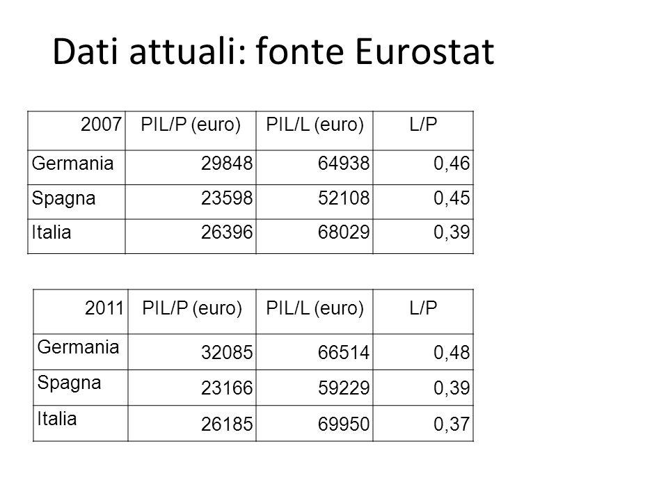 Dati attuali: fonte Eurostat 2007 PIL/P (euro) PIL/L (euro)L/P Germania29848649380,46 Spagna23598521080,45 Italia26396680290,39 2011PIL/P (euro)PIL/L (euro)L/P Germania 32085665140,48 Spagna 23166592290,39 Italia 26185699500,37