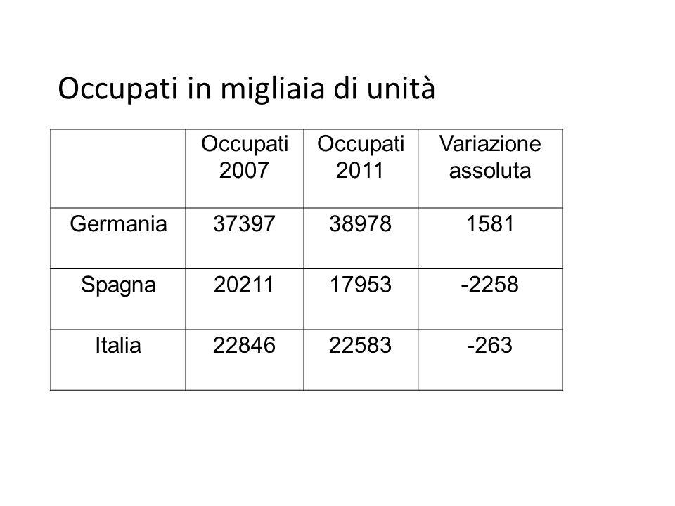 Occupati in migliaia di unità Occupati 2007 Occupati 2011 Variazione assoluta Germania37397389781581 Spagna2021117953-2258 Italia2284622583-263