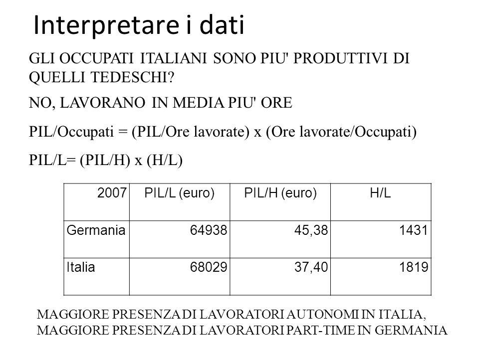 Interpretare i dati 2007PIL/L (euro)PIL/H (euro)H/L Germania6493845,381431 Italia6802937,401819 GLI OCCUPATI ITALIANI SONO PIU PRODUTTIVI DI QUELLI TEDESCHI.