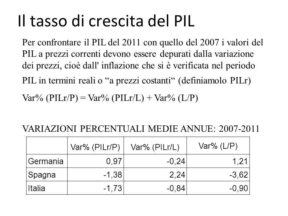 Il tasso di crescita del PIL Var% (PILr/P)Var% (PILr/L) Var% (L/P) Germania0,97-0,241,21 Spagna-1,382,24-3,62 Italia-1,73-0,84-0,90 Per confrontare il PIL del 2011 con quello del 2007 i valori del PIL a prezzi correnti devono essere depurati dalla variazione dei prezzi, cioè dall inflazione che si è verificata nel periodo PIL in termini reali o a prezzi costanti (definiamolo PILr) Var% (PILr/P) = Var% (PILr/L) + Var% (L/P) VARIAZIONI PERCENTUALI MEDIE ANNUE: 2007-2011