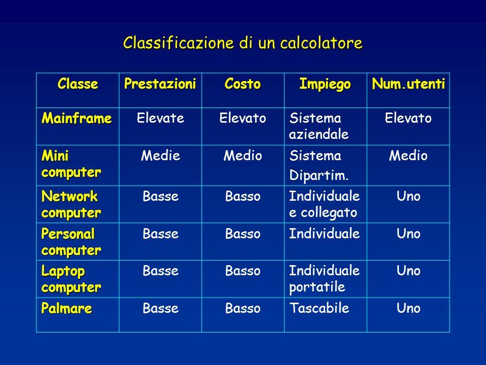 Classificazione di un calcolatore ClassePrestazioniCostoImpiegoNum.utenti MainframeElevateElevatoSistema aziendale Elevato Mini computer MedieMedioSistema Dipartim.