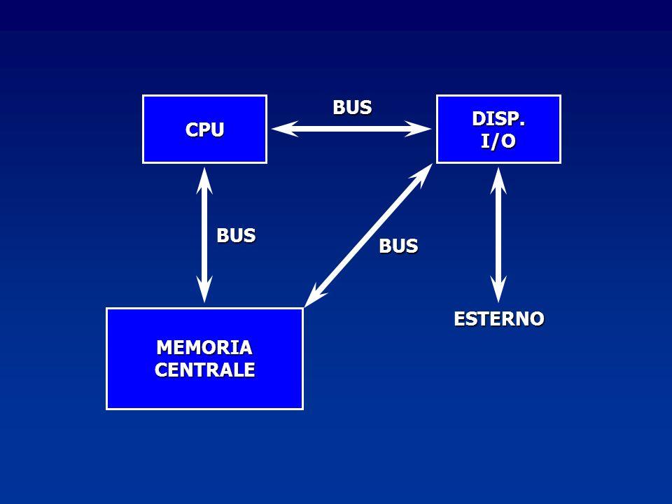 MEMORIACENTRALE CPU DISP.I/O ESTERNO BUS BUS BUS