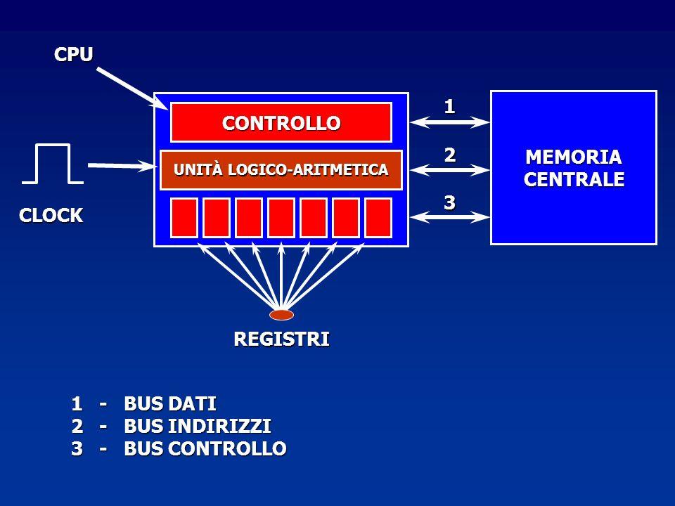 MEMORIACENTRALE REGISTRI 1 CLOCK CONTROLLO UNITÀ LOGICO-ARITMETICA 2 3 CPU 1 - BUS DATI 2 - BUS INDIRIZZI 3 - BUS CONTROLLO