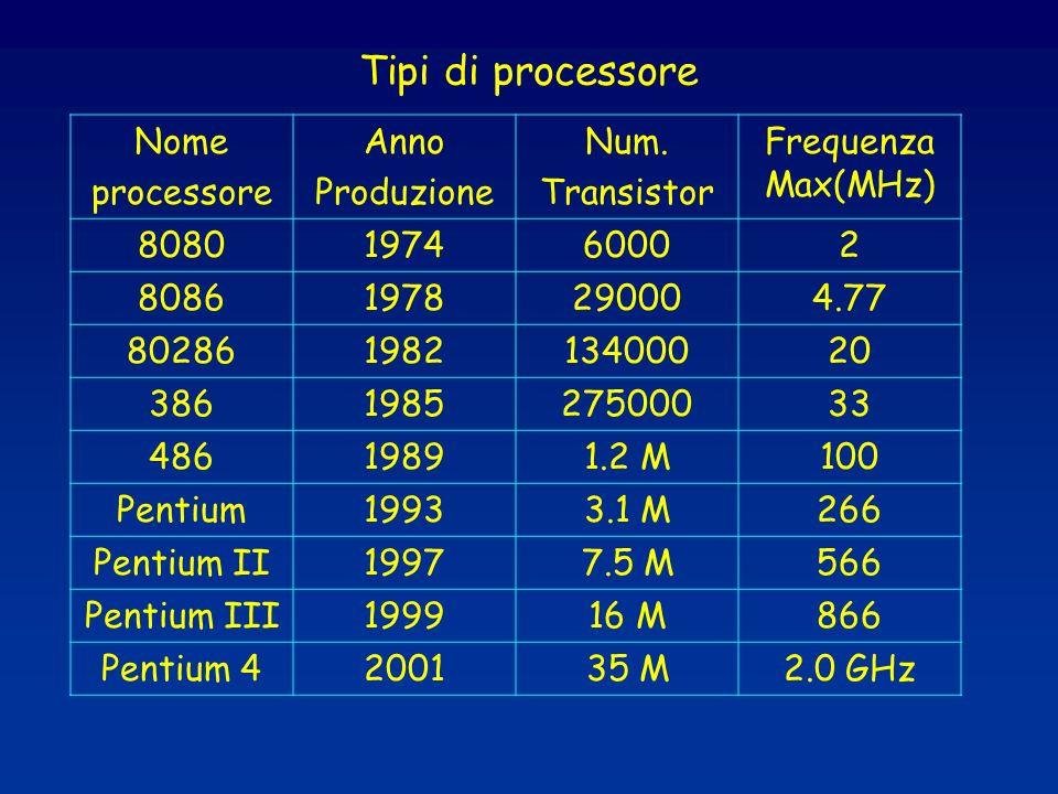 Tipi di processore Nome processore Anno Produzione Num. Transistor Frequenza Max(MHz) 8080197460002 80861978290004.77 80286198213400020 38619852750003