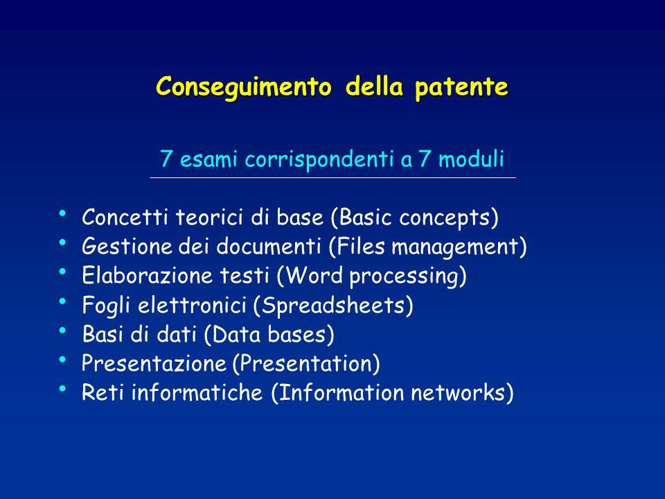 Conseguimento della patente 7 esami corrispondenti a 7 moduli Concetti teorici di base (Basic concepts) Gestione dei documenti (Files management) Elaborazione testi (Word processing) Fogli elettronici (Spreadsheets) Basi di dati (Data bases) Presentazione (Presentation) Reti informatiche (Information networks)