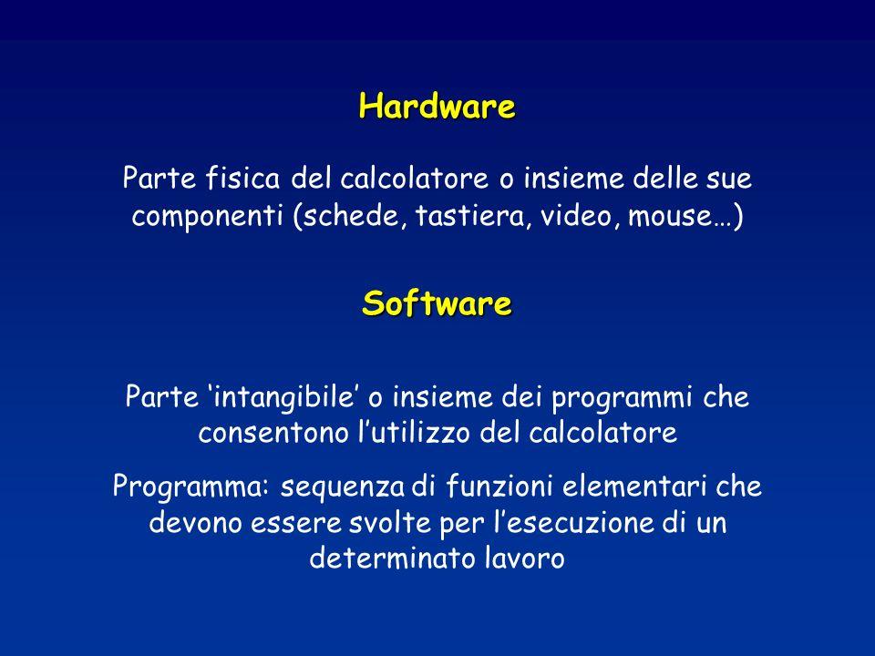 Hardware Parte fisica del calcolatore o insieme delle sue componenti (schede, tastiera, video, mouse…)Software Parte intangibile o insieme dei programmi che consentono lutilizzo del calcolatore Programma: sequenza di funzioni elementari che devono essere svolte per lesecuzione di un determinato lavoro