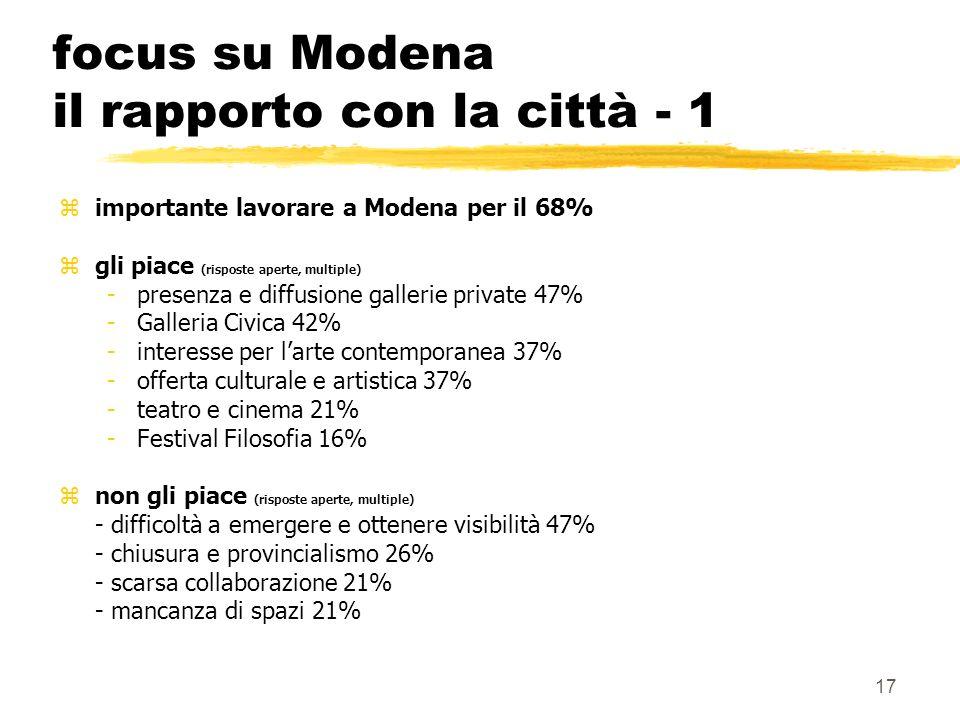 17 focus su Modena il rapporto con la città - 1 importante lavorare a Modena per il 68% gli piace (risposte aperte, multiple) -presenza e diffusione gallerie private 47% -Galleria Civica 42% -interesse per larte contemporanea 37% -offerta culturale e artistica 37% -teatro e cinema 21% -Festival Filosofia 16% non gli piace (risposte aperte, multiple) - difficoltà a emergere e ottenere visibilità 47% - chiusura e provincialismo 26% - scarsa collaborazione 21% - mancanza di spazi 21%