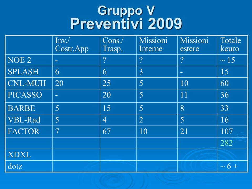 Gruppo V Preventivi 2009 Inv./ Costr.App Cons./ Trasp.