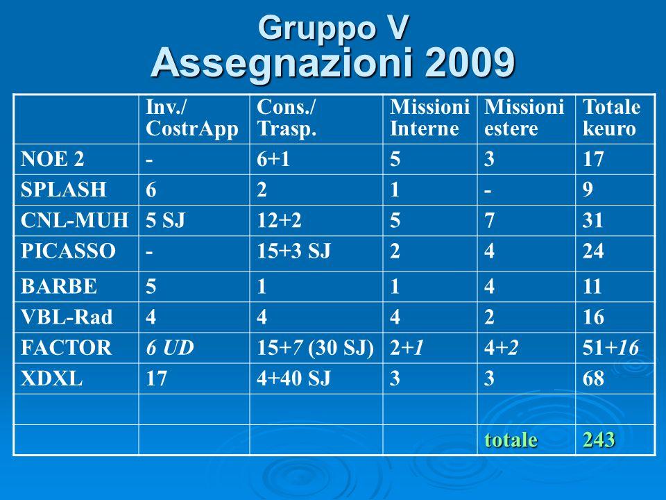Gruppo V Assegnazioni 2009 Inv./ CostrApp Cons./ Trasp.