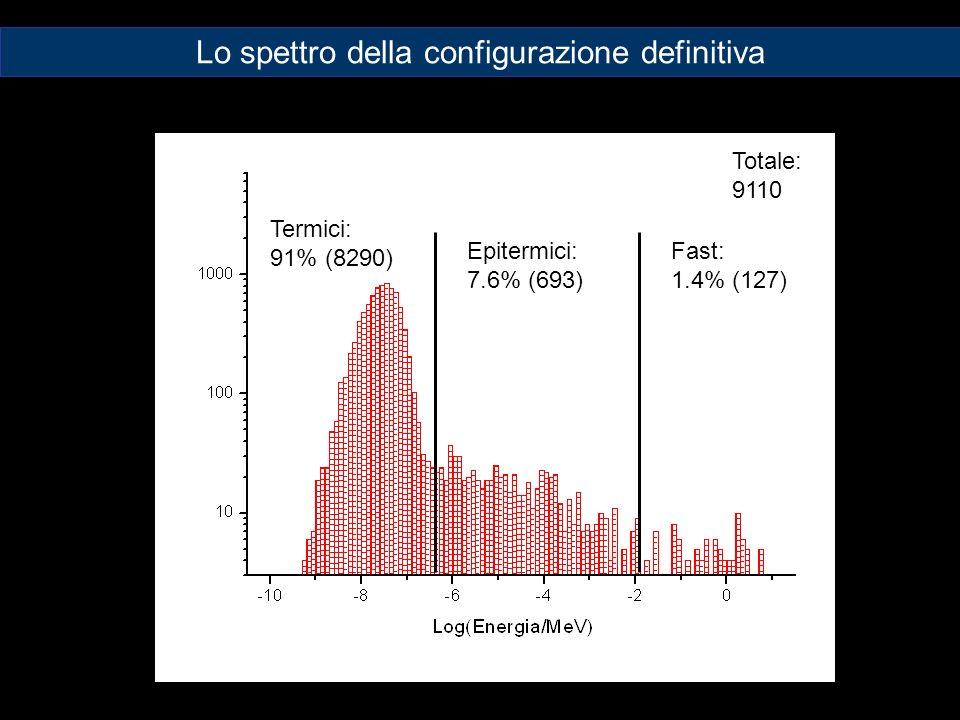 Termici: 91% (8290) Epitermici: 7.6% (693) Fast: 1.4% (127) Totale: 9110 Lo spettro della configurazione definitiva