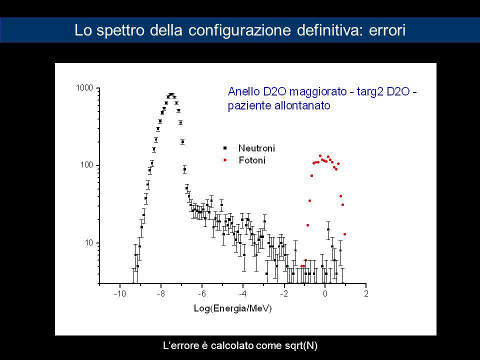 Lerrore è calcolato come sqrt(N) Lo spettro della configurazione definitiva: errori