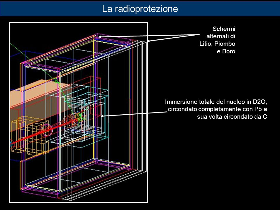 Schermi alternati di Litio, Piombo e Boro Immersione totale del nucleo in D2O, circondato completamente con Pb a sua volta circondato da C La radiopro