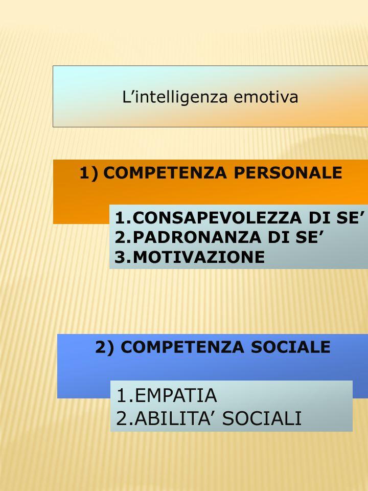 1)COMPETENZA PERSONALE 2) COMPETENZA SOCIALE 1.CONSAPEVOLEZZA DI SE 2.PADRONANZA DI SE 3.MOTIVAZIONE 1.EMPATIA 2.ABILITA SOCIALI Lintelligenza emotiva