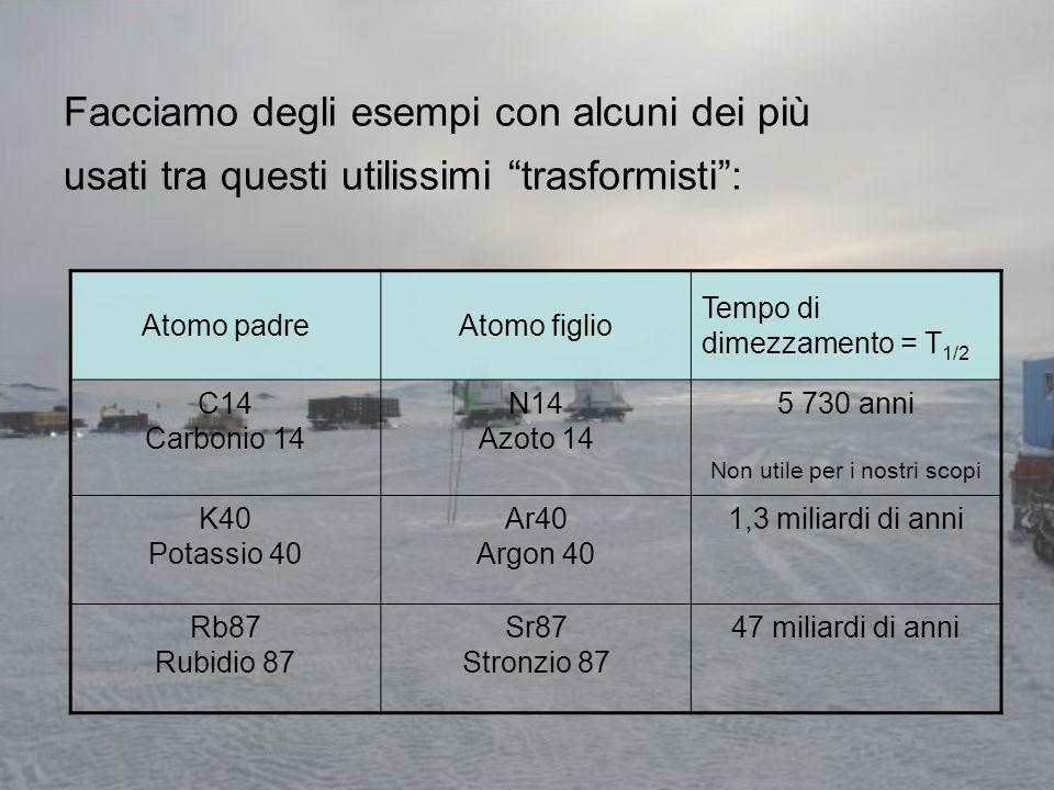 Facciamo degli esempi con alcuni dei più usati tra questi utilissimi trasformisti: Atomo padreAtomo figlio Tempo di dimezzamento = T 1/2 C14 Carbonio