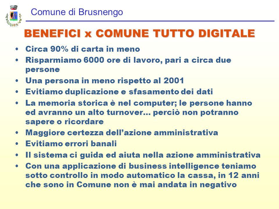 Comune di Brusnengo BENEFICI x COMUNE TUTTO DIGITALE Circa 90% di carta in meno Risparmiamo 6000 ore di lavoro, pari a circa due persone Una persona i