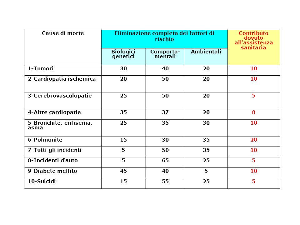 Cause di morte Eliminazione completa dei fattori di rischio Contributo dovuto all assistenza sanitaria Biologici genetici Comporta- mentali Ambientali 1-Tumori30402010 2-Cardiopatia ischemica20502010 3-Cerebrovasculopatie2550205 4-Altre cardiopatie3537208 5-Bronchite, enfisema, asma 25353010 6-Polmonite15303520 7-Tutti gli incidenti5503510 8-Incidenti d auto 565255 9-Diabete mellito4540510 10-Suicidi1555255