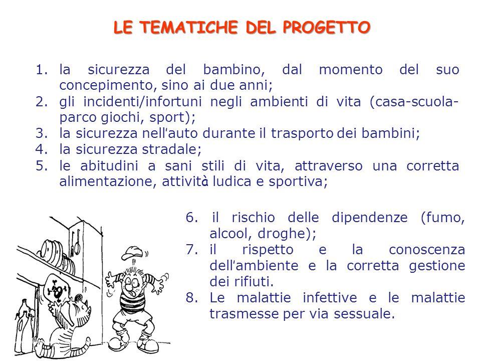 LE TEMATICHE DEL PROGETTO 1.