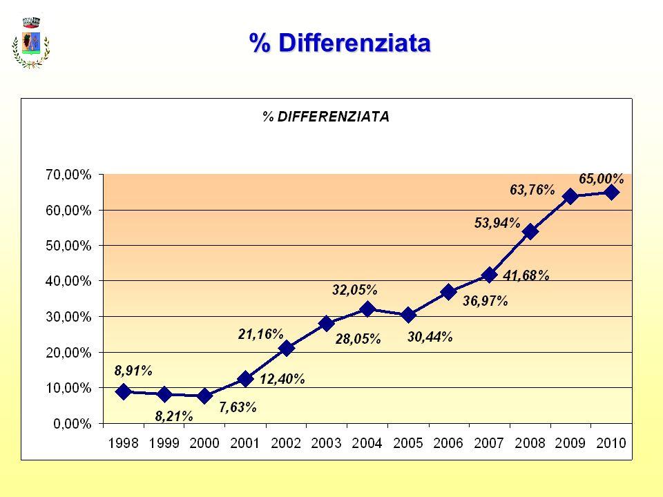 Obiettivi e risultati Raggiungere la copertura totale del servizio Incassati Spesi Differenza Copertura Anno 2004 130.272,00180.890,0050.618,00 72% Anno 2005 153.242,59184.540,3731.297,78 83% Anno 2006 160.600,00170.000,009.400,00 94% Anno 2007 161.774,00181.625,0019.851,00 89% Anno 2008 159.366,20187.555,1228.188,92 85% Anno 2009 165.028,80238.279,8973.251,09 69% Anno 2010 212.311,86236.363,8124.051,95 90%