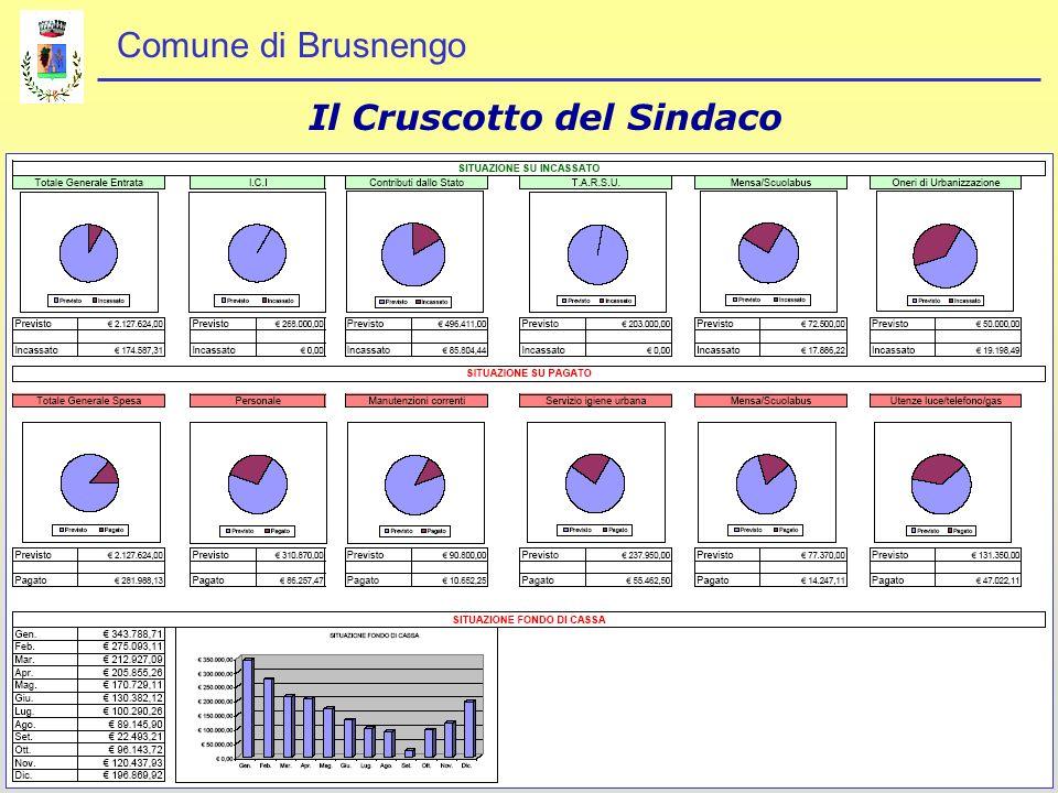 Comune di Brusnengo Il Cruscotto del Sindaco