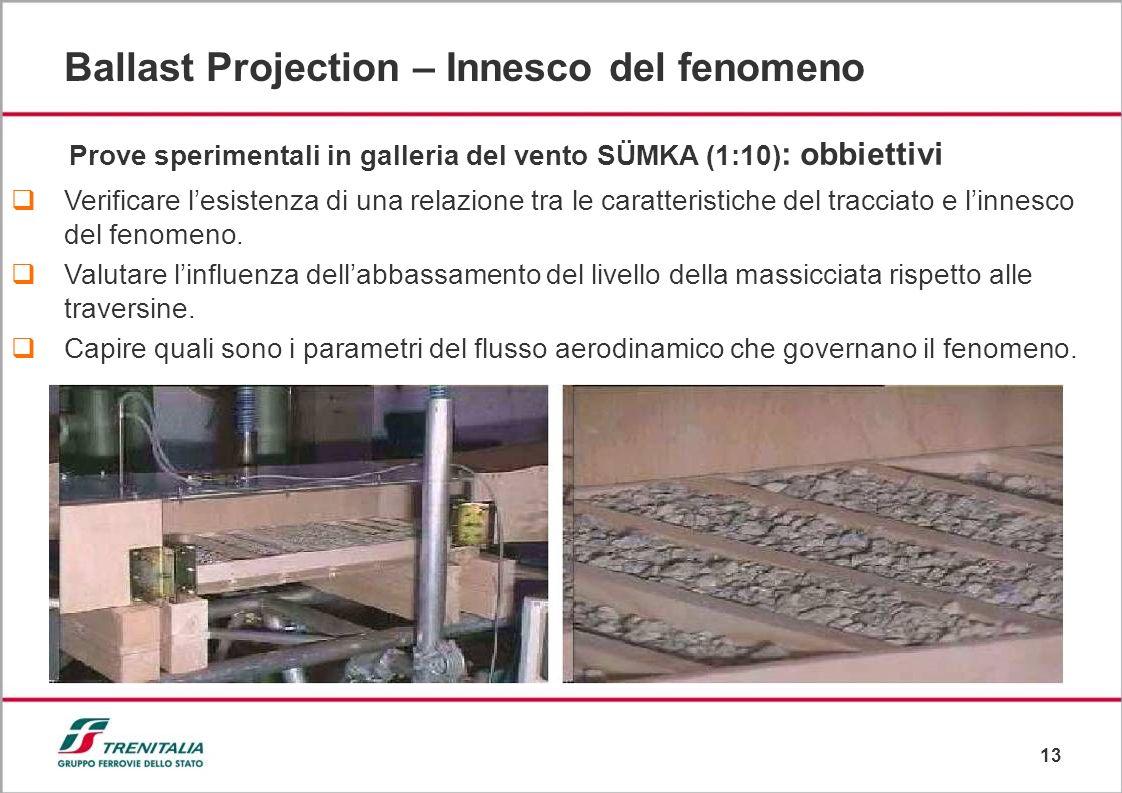 13 Ballast Projection – Innesco del fenomeno Prove sperimentali in galleria del vento SÜMKA (1:10) : obbiettivi Verificare lesistenza di una relazione tra le caratteristiche del tracciato e linnesco del fenomeno.