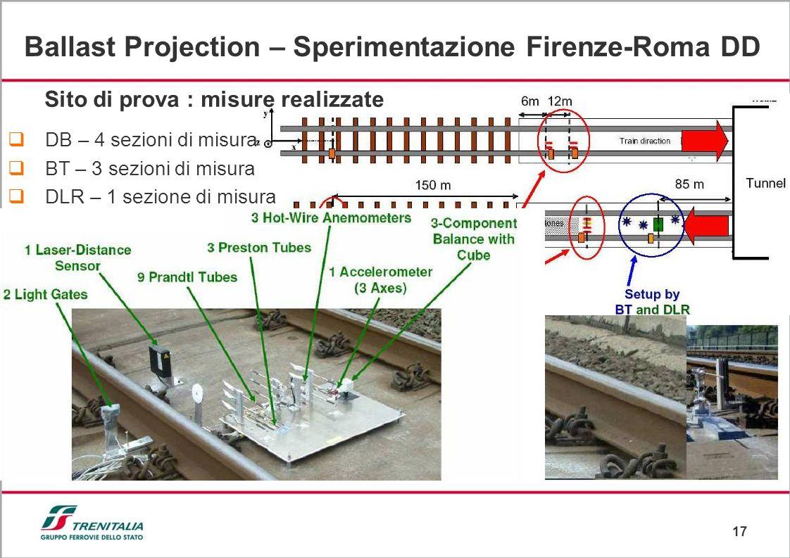 17 DB – 4 sezioni di misura BT – 3 sezioni di misura DLR – 1 sezione di misura Sito di prova : misure realizzate Ballast Projection – Sperimentazione Firenze-Roma DD