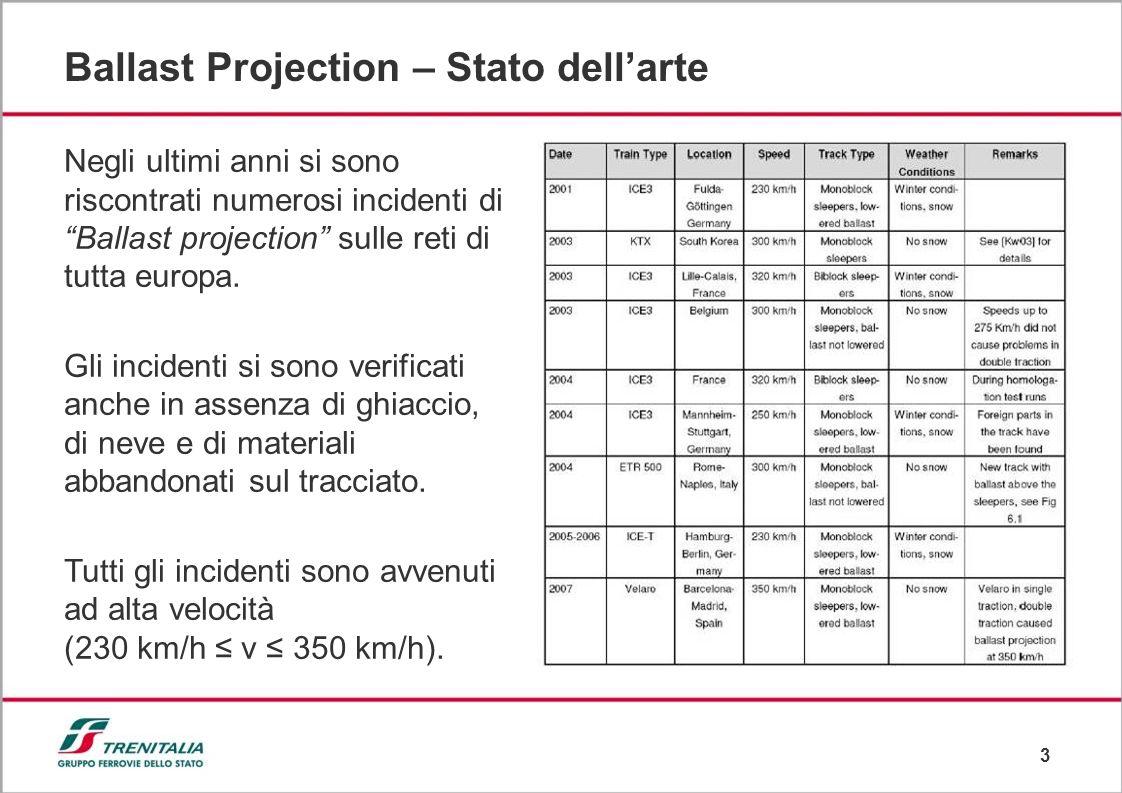 3 Ballast Projection – Stato dellarte Negli ultimi anni si sono riscontrati numerosi incidenti di Ballast projection sulle reti di tutta europa.