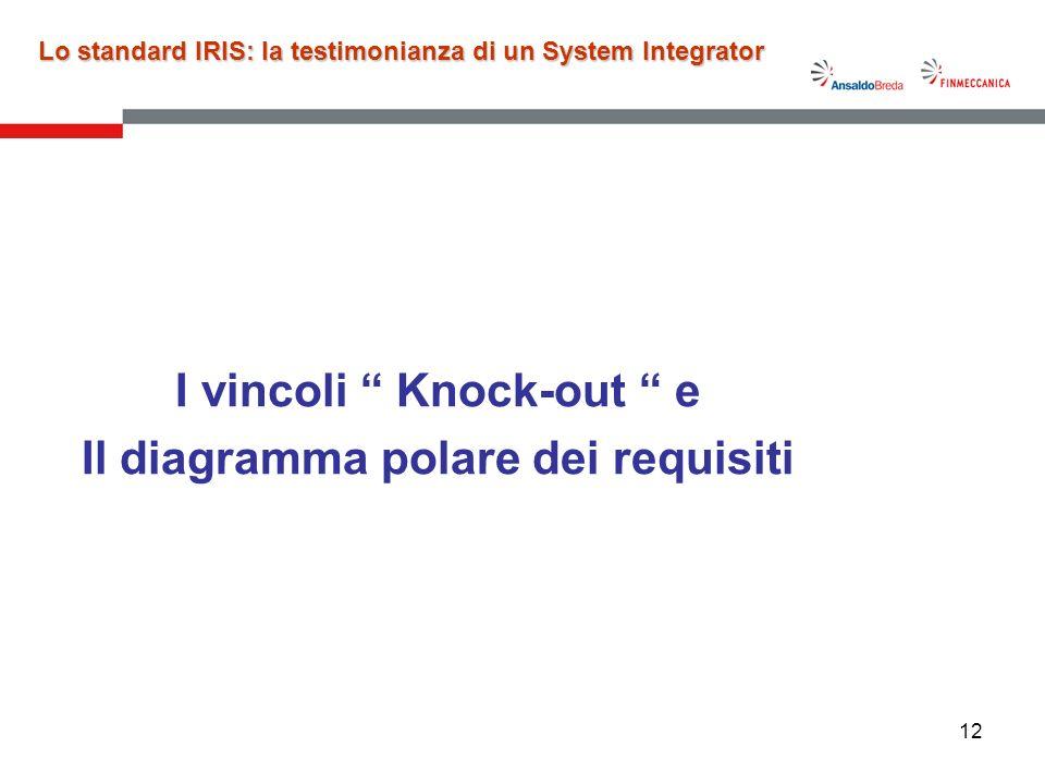 12 I vincoli Knock-out e Il diagramma polare dei requisiti Lo standard IRIS: la testimonianza di un System Integrator