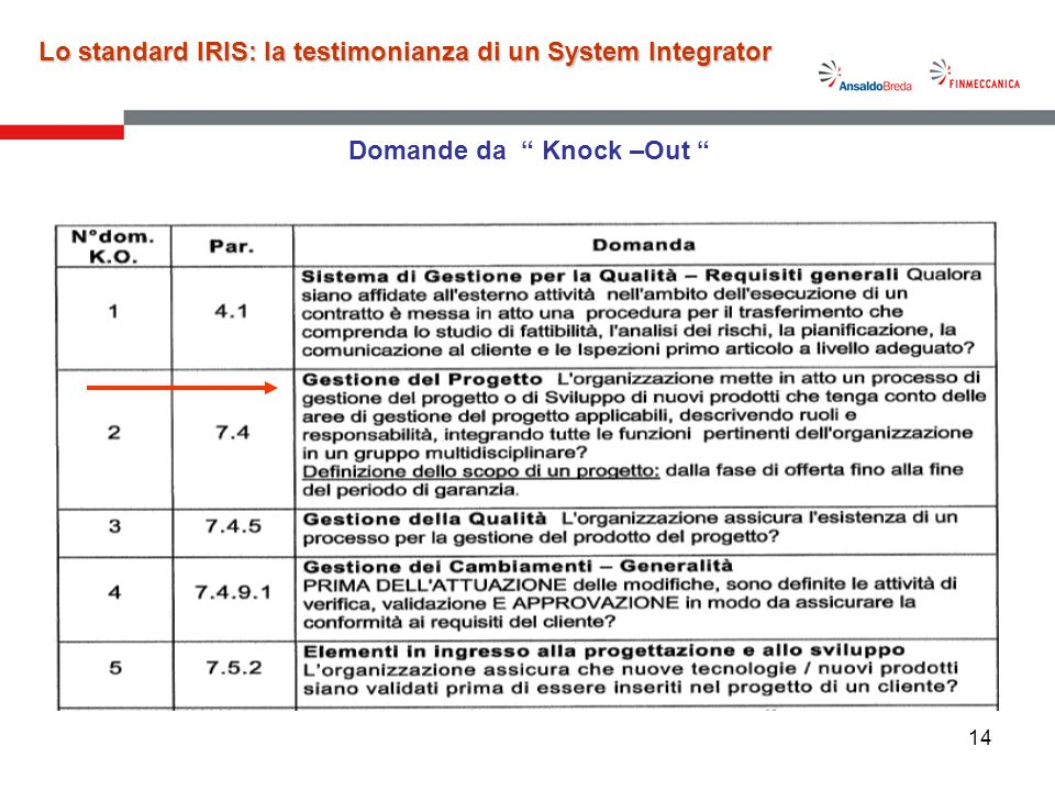 14 Domande da Knock –Out Lo standard IRIS: la testimonianza di un System Integrator