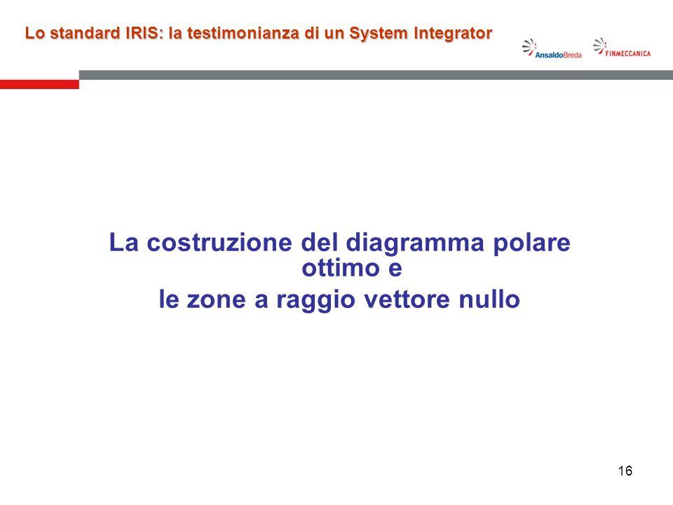 16 La costruzione del diagramma polare ottimo e le zone a raggio vettore nullo Lo standard IRIS: la testimonianza di un System Integrator