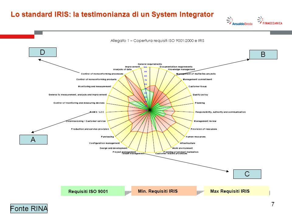 17 Lo standard IRIS: la testimonianza di un System Integrator Fonte RINA D A B C