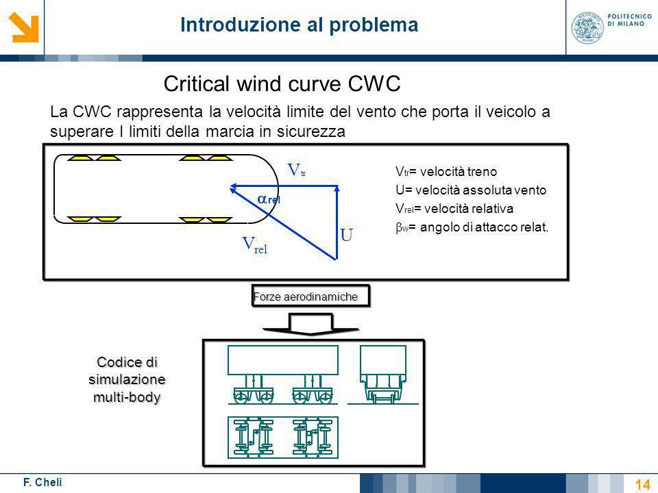 F. Cheli 14 La CWC rappresenta la velocità limite del vento che porta il veicolo a superare I limiti della marcia in sicurezza V tr = velocità treno U