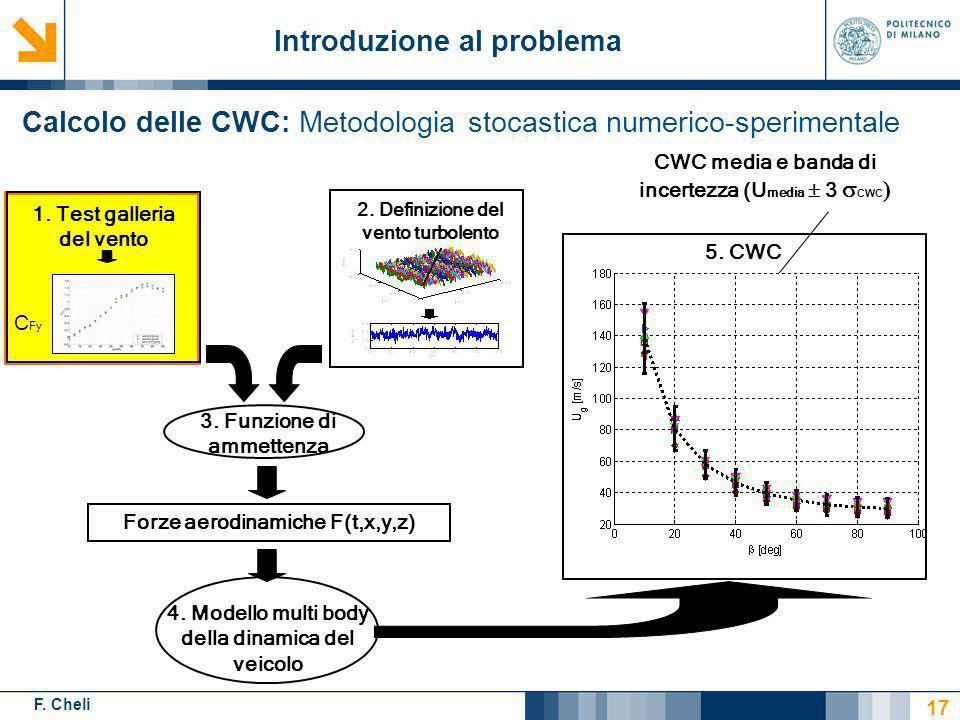 F. Cheli Calcolo delle CWC: Metodologia stocastica numerico-sperimentale Introduzione al problema 17 3. Funzione di ammettenza Forze aerodinamiche F(t